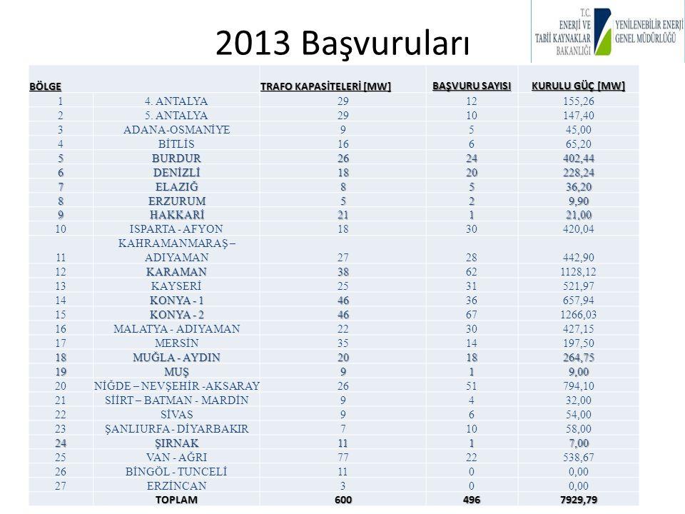 2013 Başvuruları BÖLGE TRAFO KAPASİTELERİ [MW] BAŞVURU SAYISI